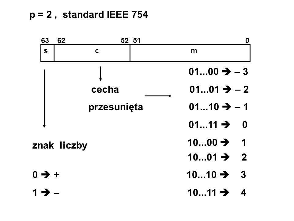 p = 2, standard IEEE 754 s c m 63 62 52 51 0 znak liczby 10...01 2 0 + 10...10 3 1 – 10...11 4 01...00 – 3 cecha 01...01 – 2 przesunięta 01...10 – 1 0