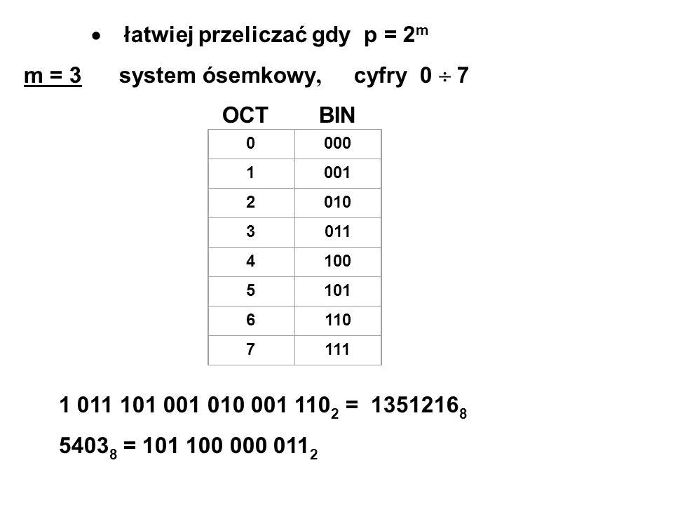 łatwiej przeliczać gdy p = 2 m m = 3 system ósemkowy, cyfry 0 7 OCT BIN 0000 1001 2010 3011 4100 5101 6110 7111 1 011 101 001 010 001 110 2 = 1351216