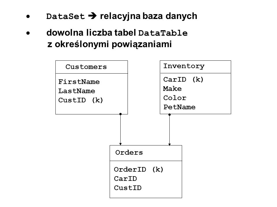 tworzenie bazy danych // Data Tables private DataTable inventoryTable = new DataTable( Inventory ); private DataTable customersTable = new DataTable( Customers ); private DataTable ordersTable = new DataTable( Orders );