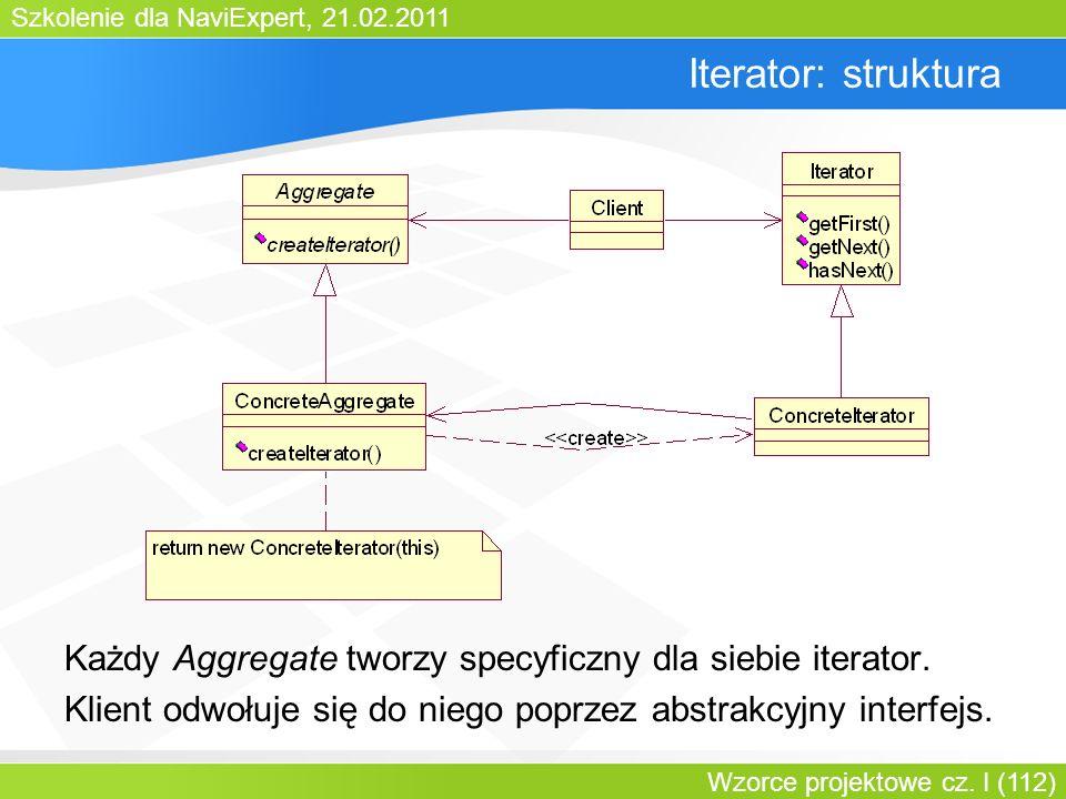 Szkolenie dla NaviExpert, 21.02.2011 Wzorce projektowe cz. I (112) Iterator: struktura Każdy Aggregate tworzy specyficzny dla siebie iterator. Klient