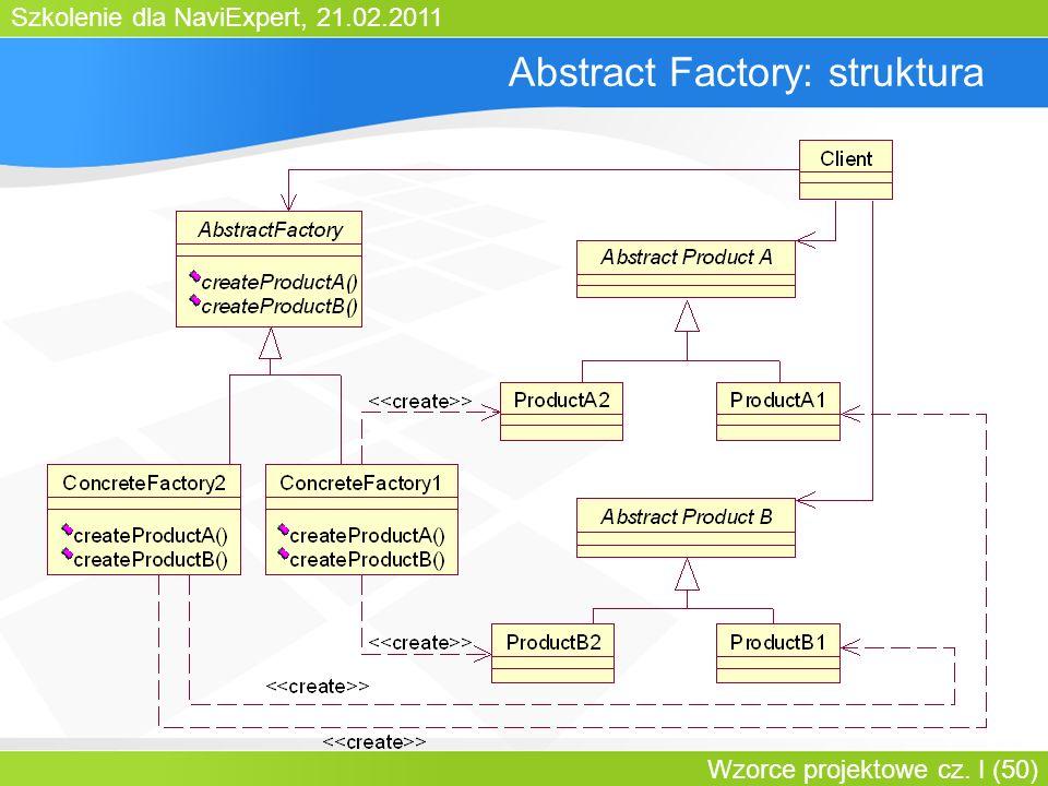 Szkolenie dla NaviExpert, 21.02.2011 Wzorce projektowe cz. I (50) Abstract Factory: struktura