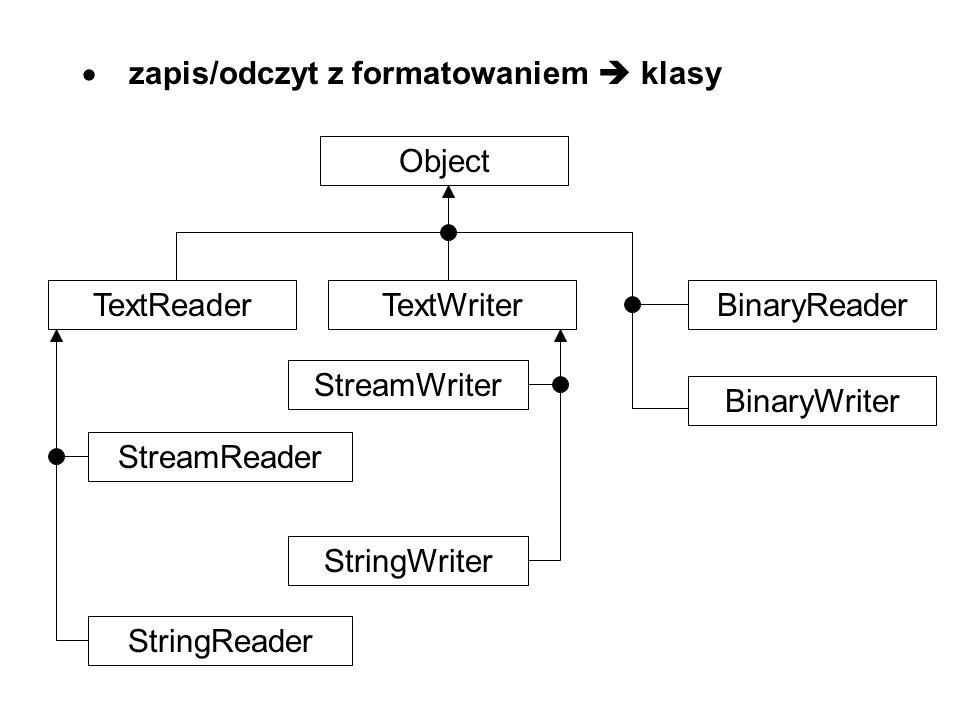 zapis/odczyt z formatowaniem klasy Object TextReaderTextWriterBinaryReader BinaryWriter StreamReader StringReader StreamWriter StringWriter