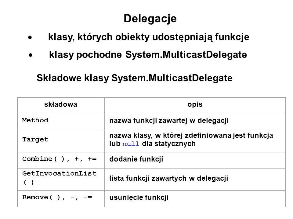 Delegacje klasy, których obiekty udostępniają funkcje klasy pochodne System.MulticastDelegate Składowe klasy System.MulticastDelegate składowaopis Met