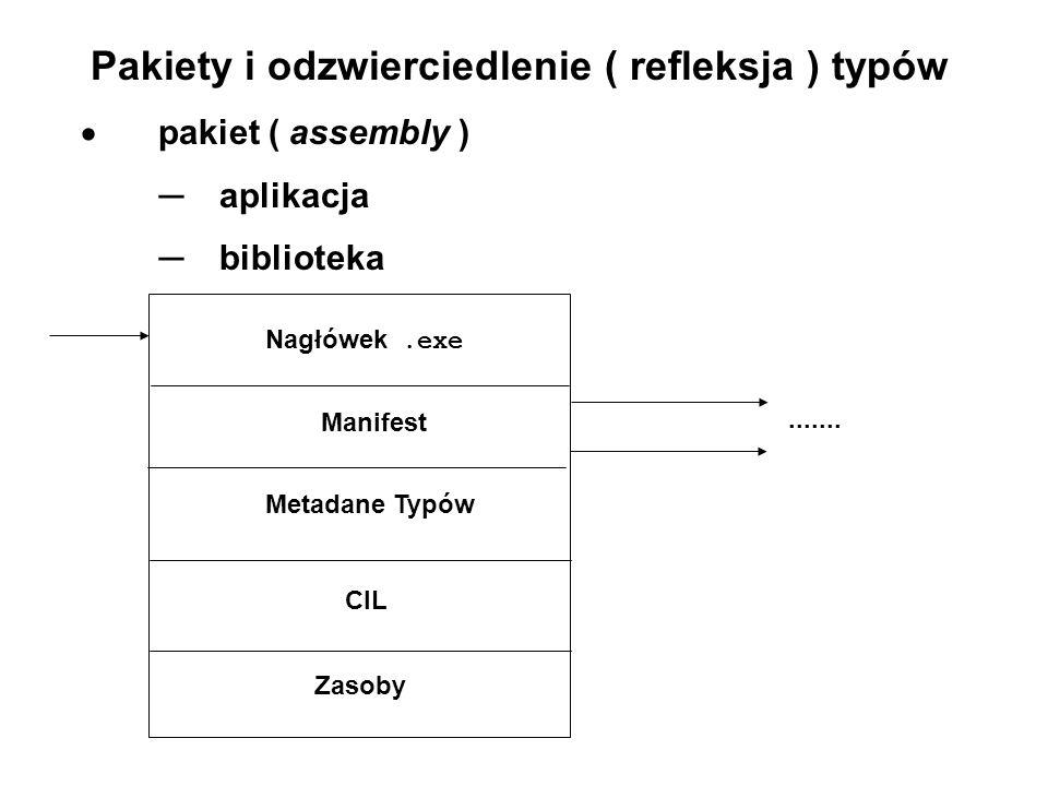 Pakiety i odzwierciedlenie ( refleksja ) typów pakiet ( assembly ) aplikacja biblioteka Manifest Metadane Typów CIL Zasoby....... Nagłówek.exe