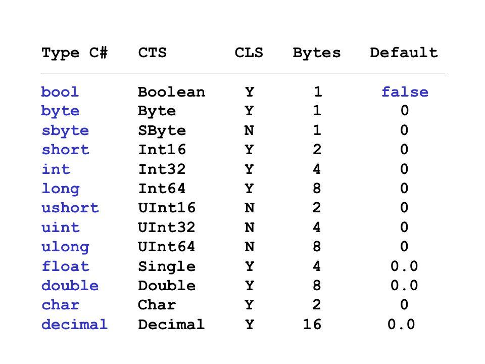 Type C#CTS CLS Bytes Default bool Boolean Y 1false byte Byte Y 1 0 sbyte SByte N 1 0 short Int16 Y 2 0 int Int32 Y 4 0 long Int64 Y 8 0 ushortUInt16 N