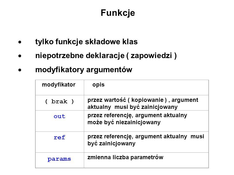 Funkcje tylko funkcje składowe klas niepotrzebne deklaracje ( zapowiedzi ) modyfikatory argumentów modyfikator opis ( brak ) przez wartość ( kopiowani
