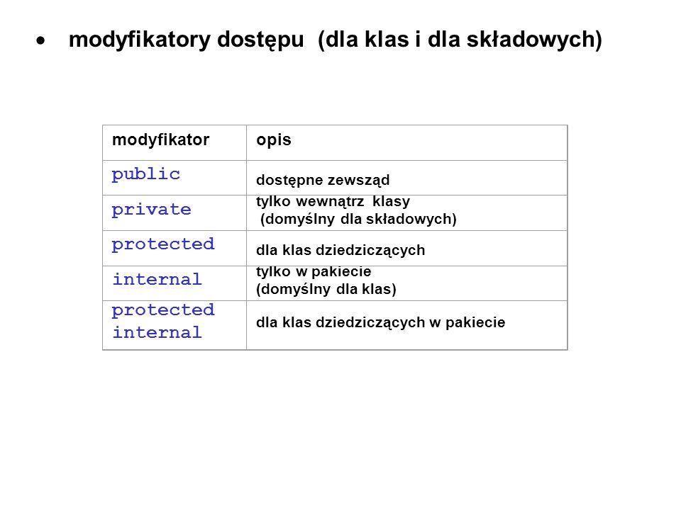 modyfikatory dostępu (dla klas i dla składowych) modyfikatoropis public dostępne zewsząd private tylko wewnątrz klasy (domyślny dla składowych) protec