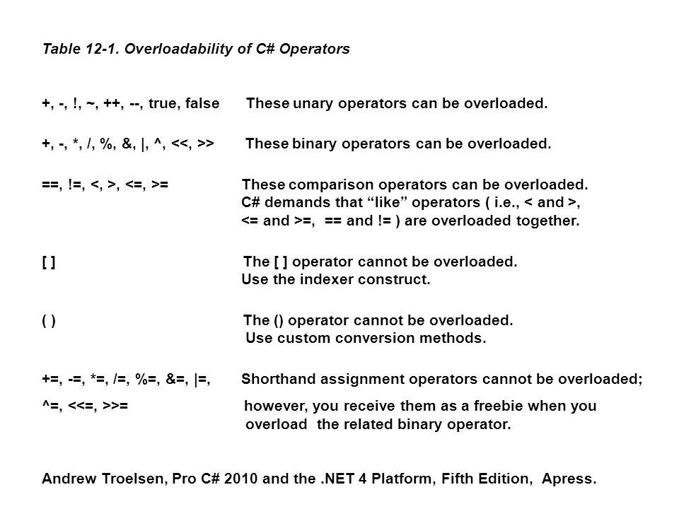 Table 12-1. Overloadability of C# Operators +, -, !, ~, ++, --, true, false These unary operators can be overloaded. +, -, *, /, %, &, |, ^, > These b