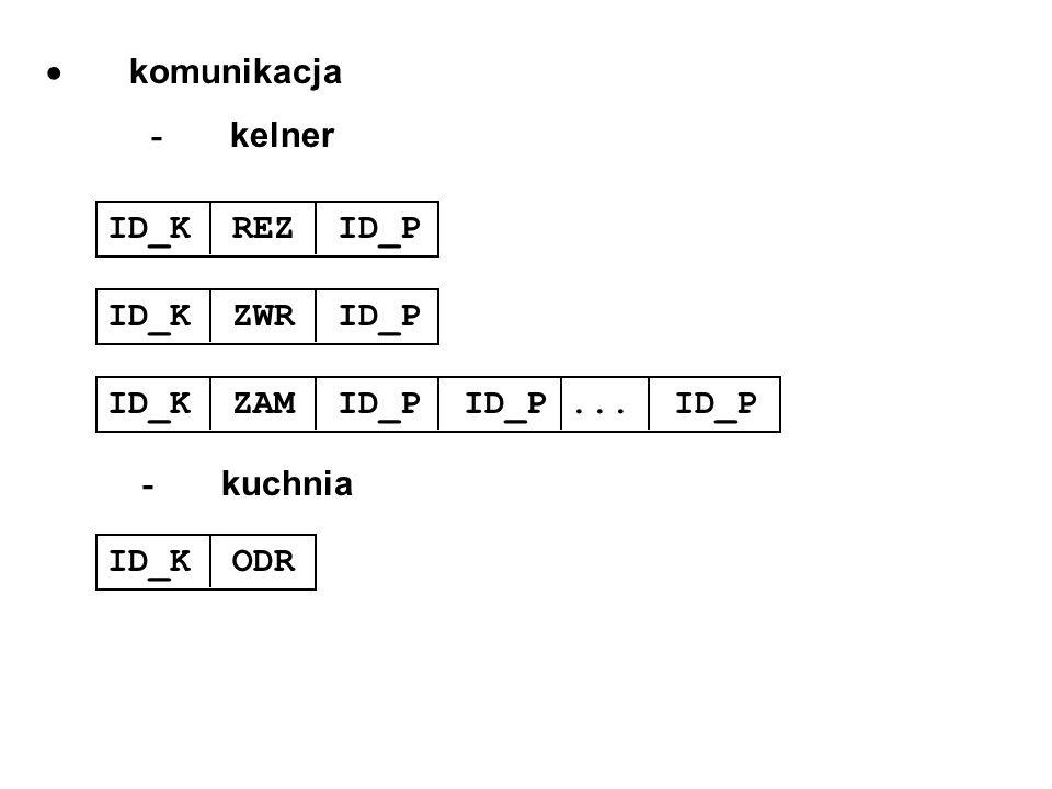 komunikacja - kelner ID_K REZ ID_PID_K ZWR ID_P ID_K ZAM ID_P ID_P... ID_P - kuchnia ID_K ODR