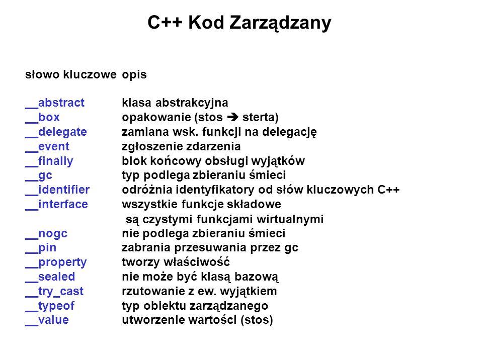 C++ Kod Zarządzany słowo kluczoweopis __abstractklasa abstrakcyjna __boxopakowanie (stos sterta) __delegatezamiana wsk. funkcji na delegację __eventzg
