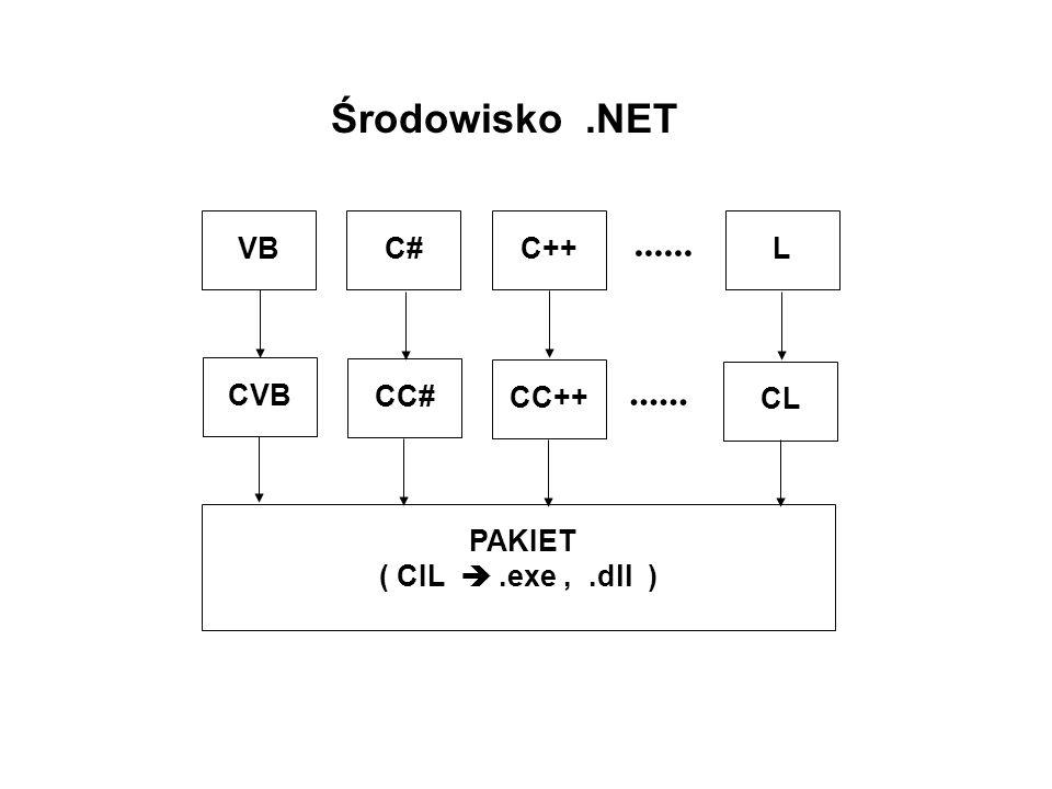 C++ Kod Zarządzany słowo kluczoweopis __abstractklasa abstrakcyjna __boxopakowanie (stos sterta) __delegatezamiana wsk.