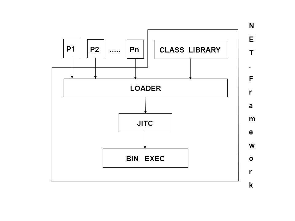 pakiet ( assembly ) a - manifest b - metadane opisujące typy c - przekład w CIL d - zasoby mogą być w wielu plikach PE Header a + b + c + d Start pakiet.exe