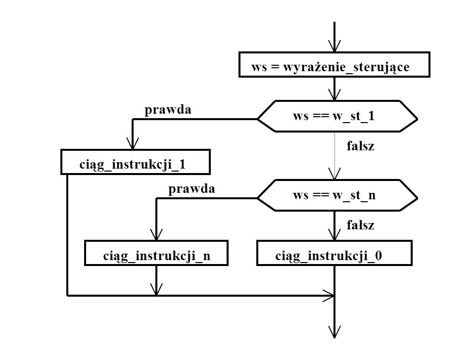 ws = wyrażenie_sterujące ws == w_st_1 ws == w_st_n ciąg_instrukcji_1 ciąg_instrukcji_nciąg_instrukcji_0 prawda fałsz