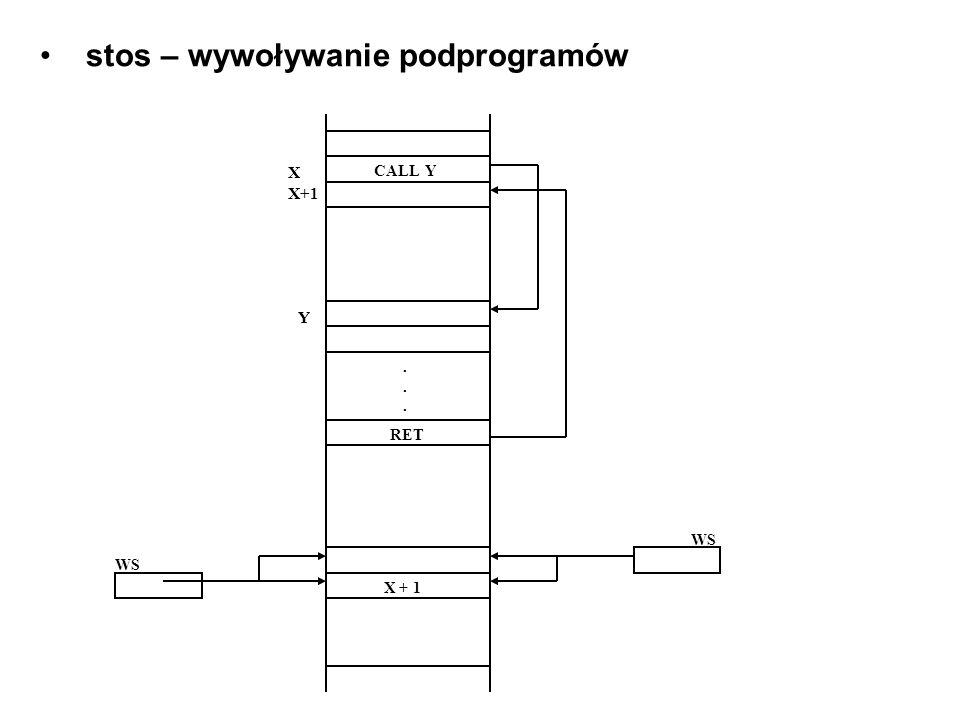 stos – wywoływanie podprogramów CALL Y X X+1 RET Y...... WS X + 1 WS