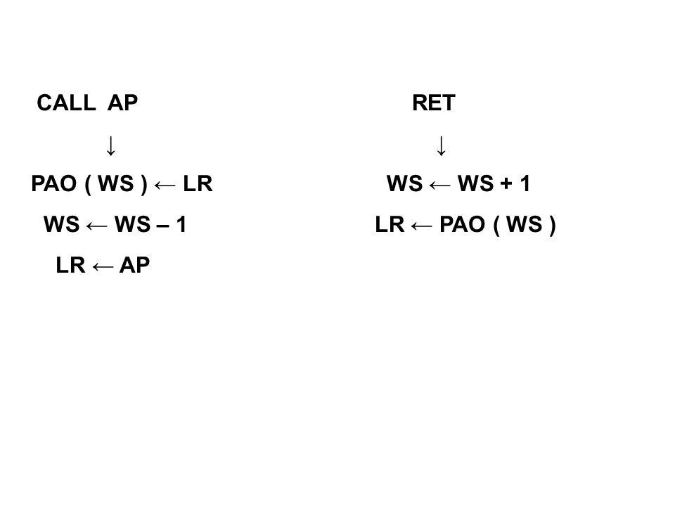CALL AP RET PAO ( WS ) LR WS WS + 1 WS WS – 1 LR PAO ( WS ) LR AP