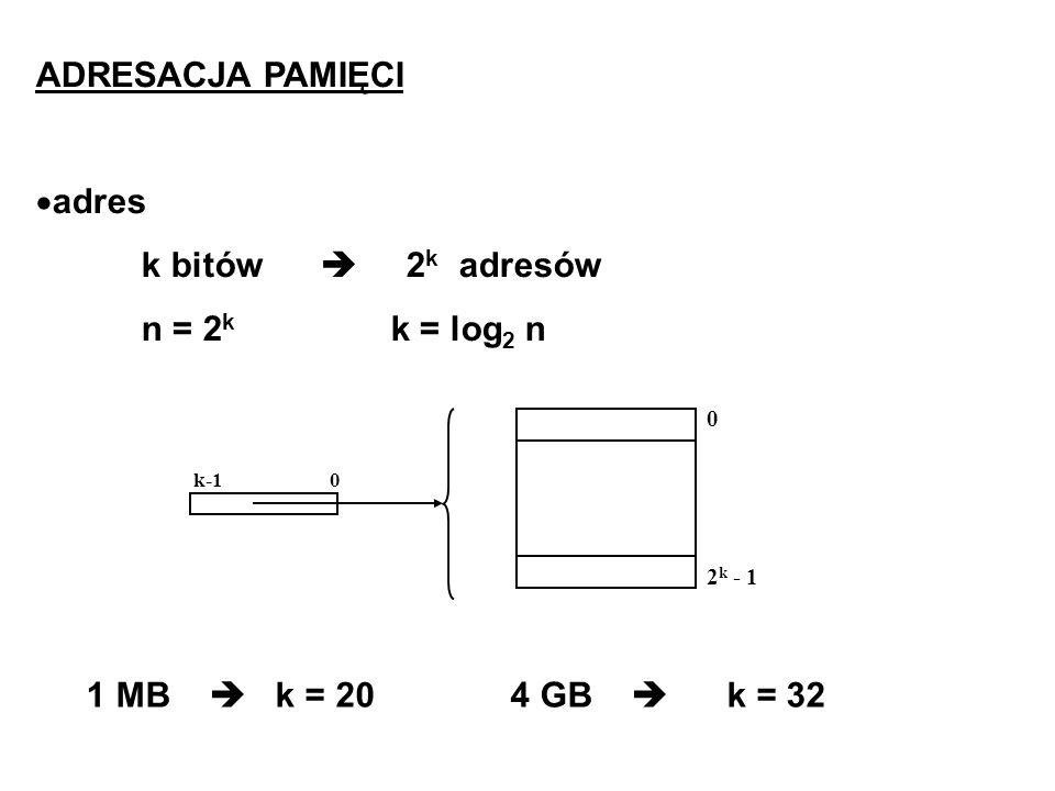 ADRESACJA PAMIĘCI adres k bitów 2 k adresów n = 2 k k = log 2 n 0 2 k - 1 k-1 0 1 MB k = 20 4 GB k = 32