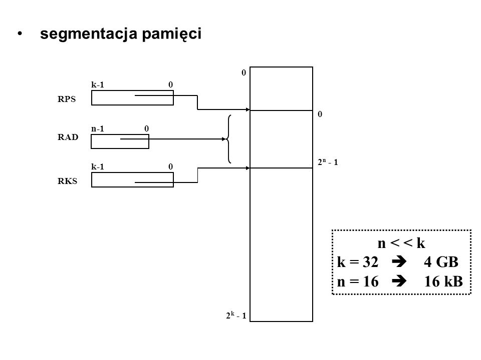 segmentacja pamięci 2 k - 1 0 2 n - 1 0 0 0 k-1 n-1 RPS RAD RKS 0 n < < k k = 32 4 GB n = 16 16 kB