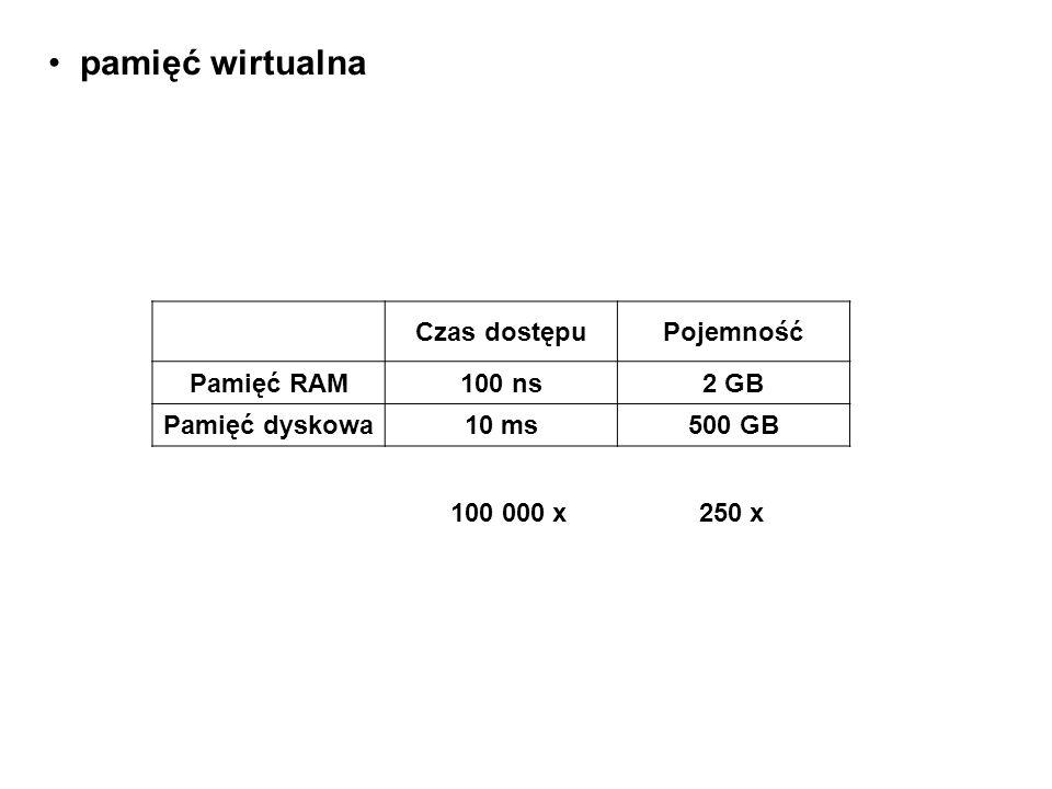 pamięć wirtualna Czas dostępuPojemność Pamięć RAM100 ns2 GB Pamięć dyskowa10 ms500 GB 100 000 x 250 x