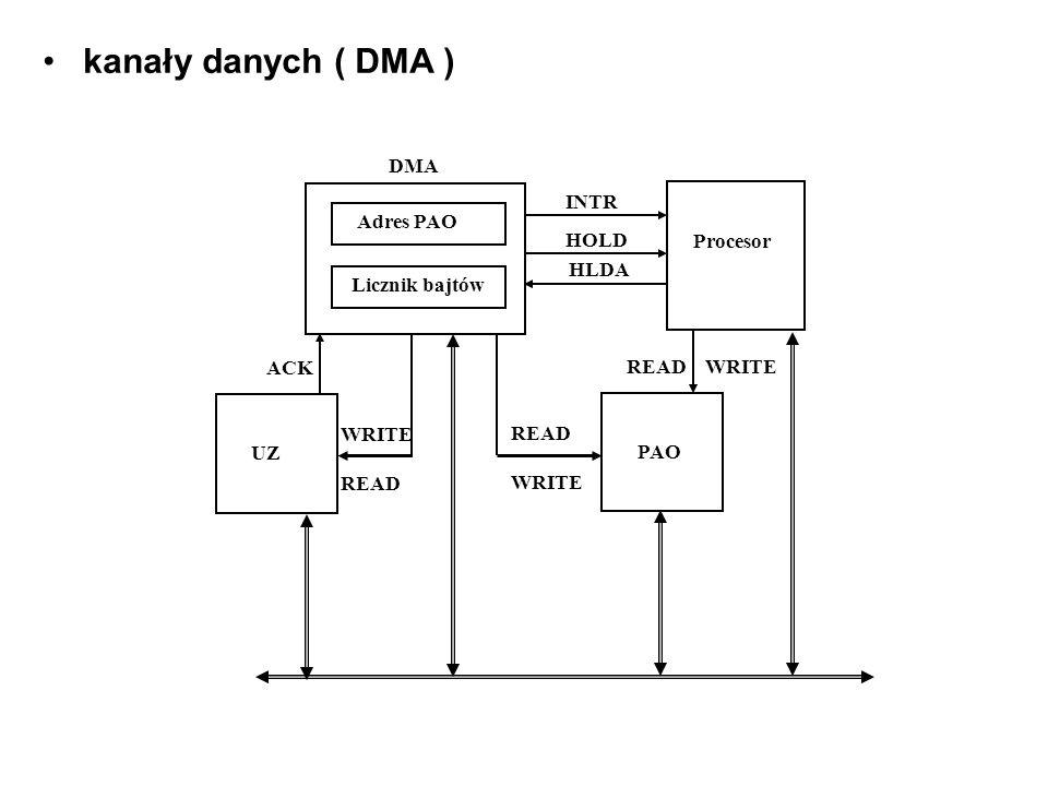 kanały danych ( DMA ) Adres PAO Licznik bajtów DMA Procesor INTR HOLD HLDA PAO READ WRITE READ WRITE UZ ACK WRITE READ