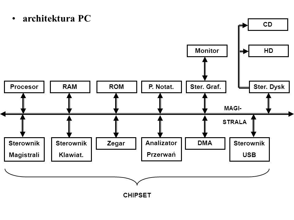 architektura PC MAGI- STRALA ProcesorRAMROMP. Notat.Ster. Graf.Ster. Dysk MonitorHD CD Sterownik Magistrali Sterownik Klawiat. Zegar Analizator Przerw
