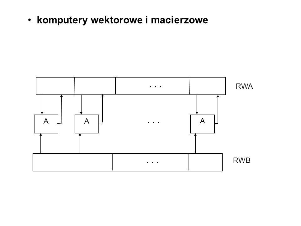 ... RWA RWB AA A... komputery wektorowe i macierzowe