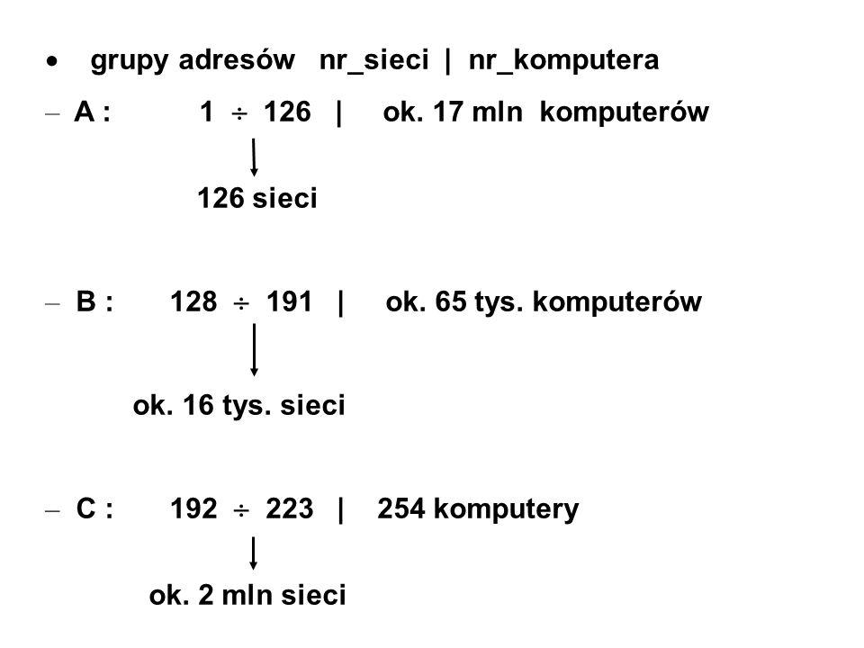 grupy adresów nr_sieci   nr_komputera – A : 1 126   ok. 17 mln komputerów 126 sieci – B : 128 191   ok. 65 tys. komputerów ok. 16 tys. sieci – C : 192