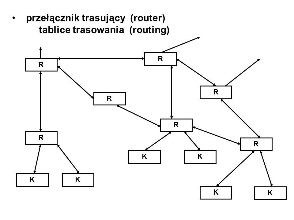 przełącznik trasujący (router) tablice trasowania (routing) R R R R R R R KK KK K K