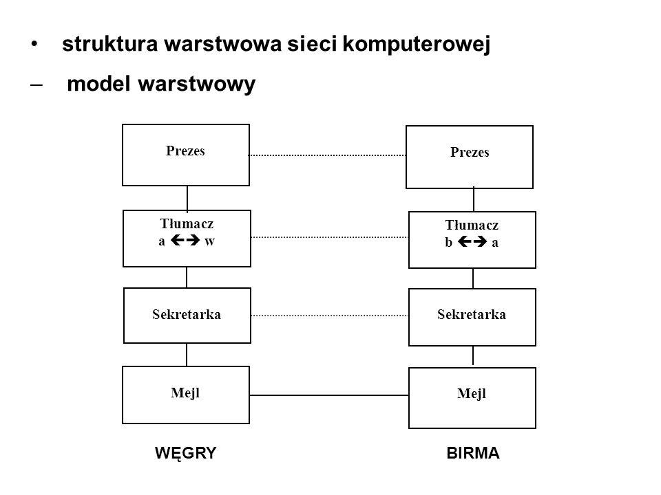 struktura warstwowa sieci komputerowej – model warstwowy Prezes Tłumacz a w Tłumacz b a Sekretarka Mejl WĘGRY BIRMA