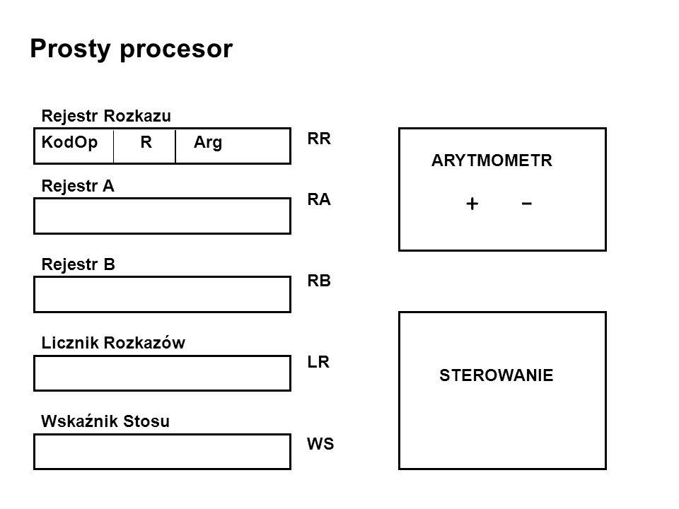 Prosty procesor Rejestr A Rejestr B Licznik Rozkazów Wskaźnik Stosu RR RA RB LR WS ARYTMOMETR + - STEROWANIE KodOp R Arg Rejestr Rozkazu