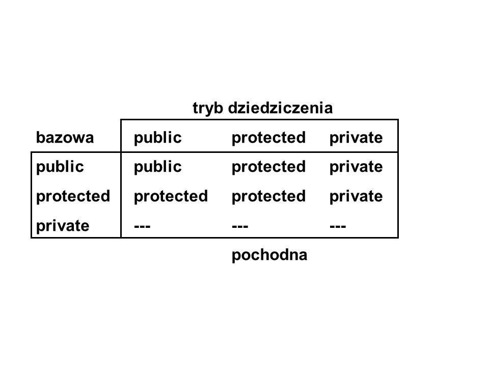 tryb dziedziczenia bazowapublicprotectedprivate public publicprotectedprivate protectedprotectedprotectedprivate private--------- pochodna