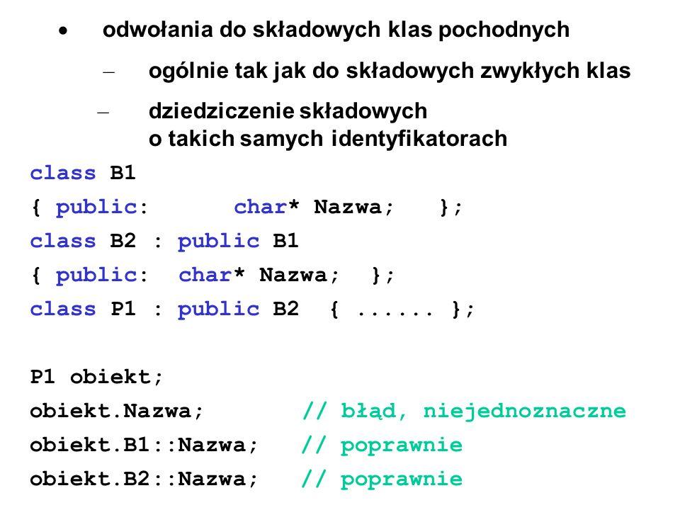 odwołania do składowych klas pochodnych – ogólnie tak jak do składowych zwykłych klas – dziedziczenie składowych o takich samych identyfikatorach clas