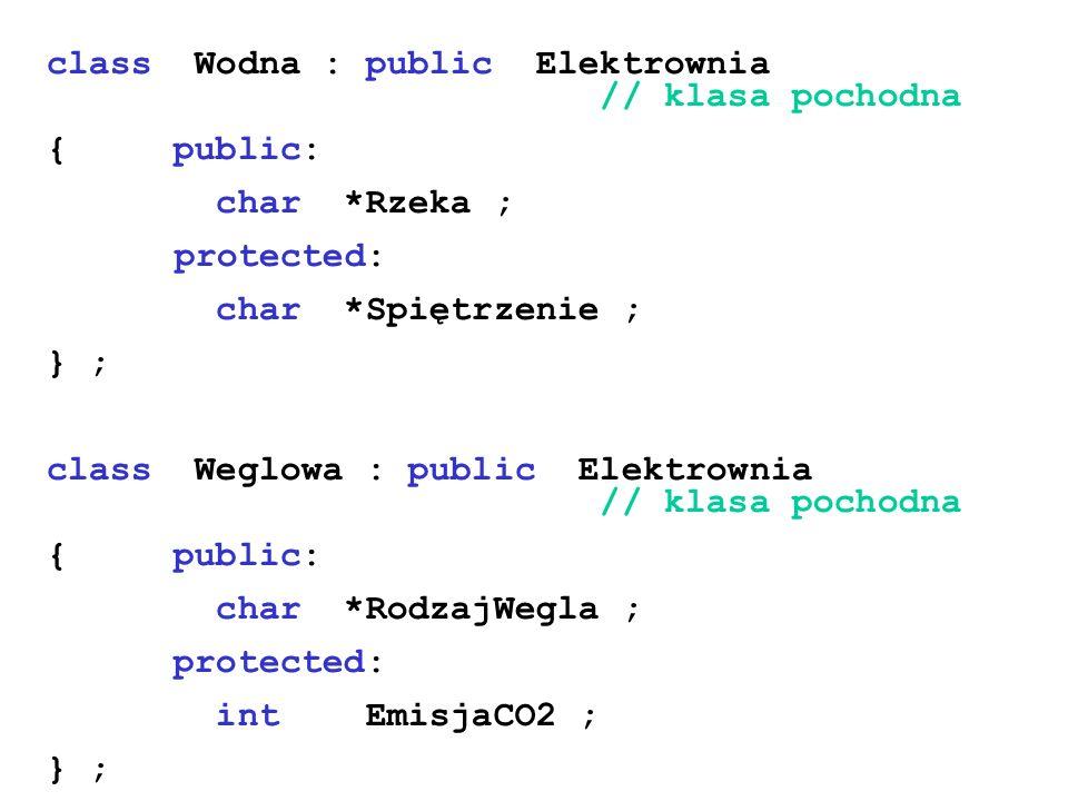 class Wodna : public Elektrownia // klasa pochodna { public: char *Rzeka ; protected: char *Spiętrzenie ; } ; class Weglowa : public Elektrownia // kl