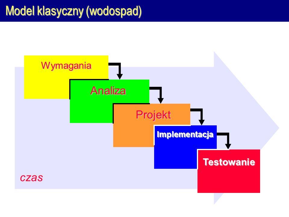 czas Model klasyczny (wodospad) Wymagania Analiza Projekt Implementacja Testowanie