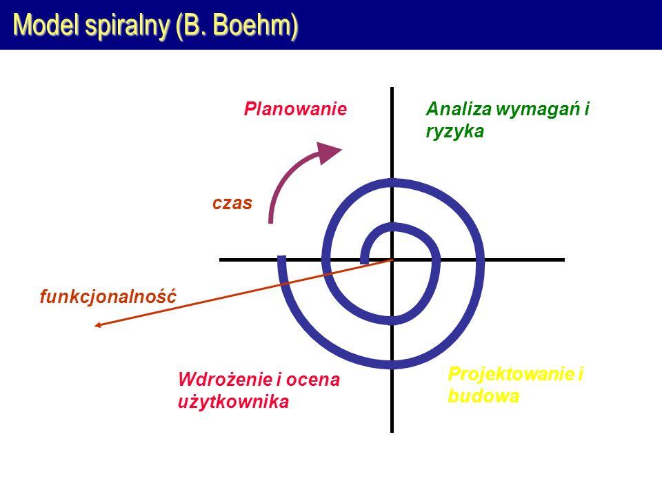 Model spiralny (B. Boehm) PlanowanieAnaliza wymagań i ryzyka Projektowanie i budowa Wdrożenie i ocena użytkownika funkcjonalność czas