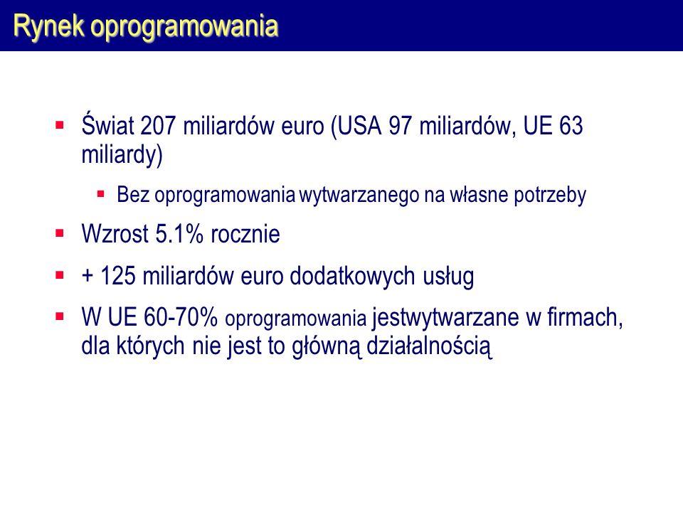 Rynek oprogramowania Świat 207 miliardów euro (USA 97 miliardów, UE 63 miliardy) Bez oprogramowania wytwarzanego na własne potrzeby Wzrost 5.1% roczni