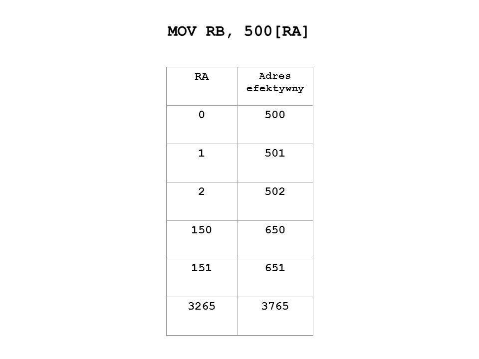MOV RB, 500[RA] RA Adres efektywny 0500 1501 2502 150650 151651 32653765