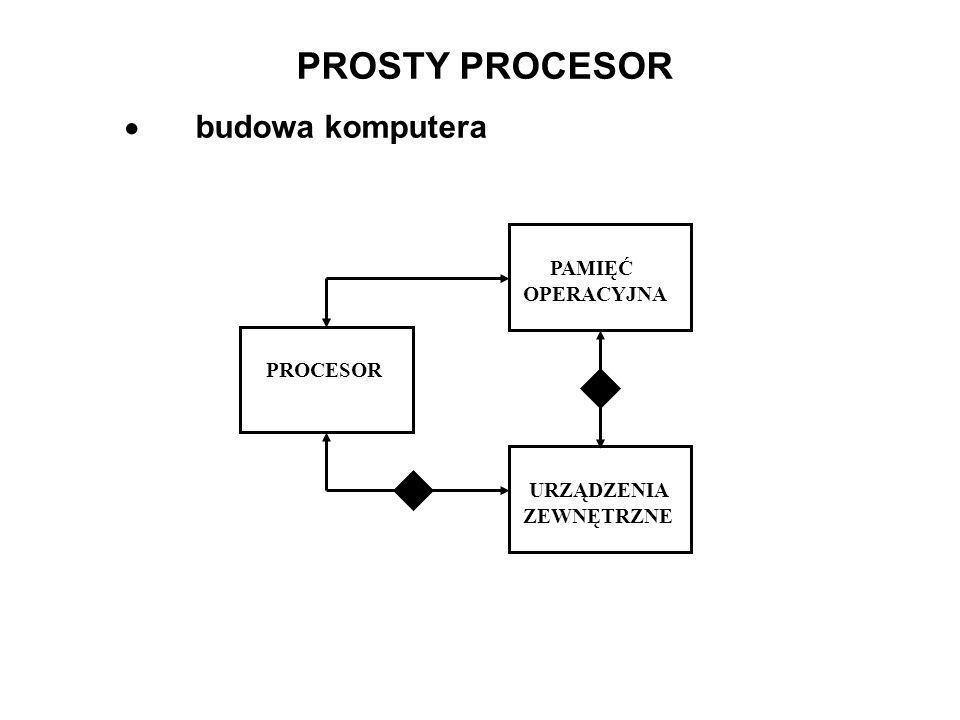 PROSTY PROCESOR budowa komputera PROCESOR PAMIĘĆ OPERACYJNA URZĄDZENIA ZEWNĘTRZNE