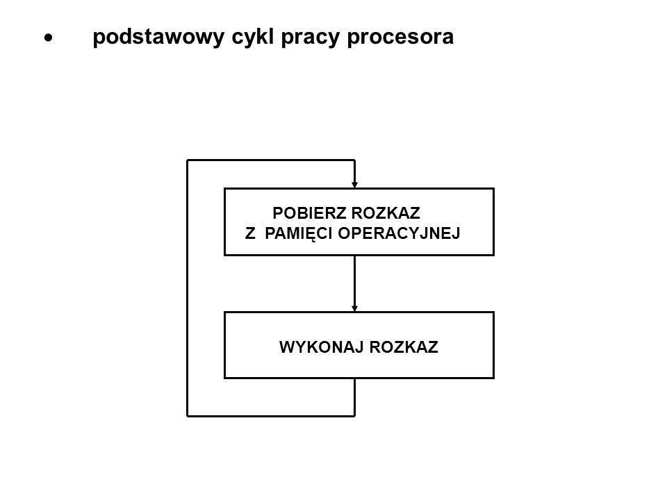 podstawowy cykl pracy procesora POBIERZ ROZKAZ Z PAMIĘCI OPERACYJNEJ WYKONAJ ROZKAZ