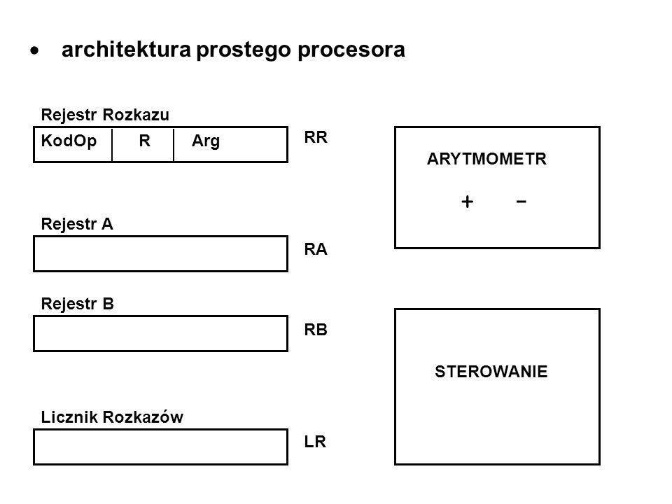 architektura prostego procesora KodOp R Arg Rejestr Rozkazu Rejestr A Rejestr B Licznik Rozkazów RR RA RB LR ARYTMOMETR + - STEROWANIE