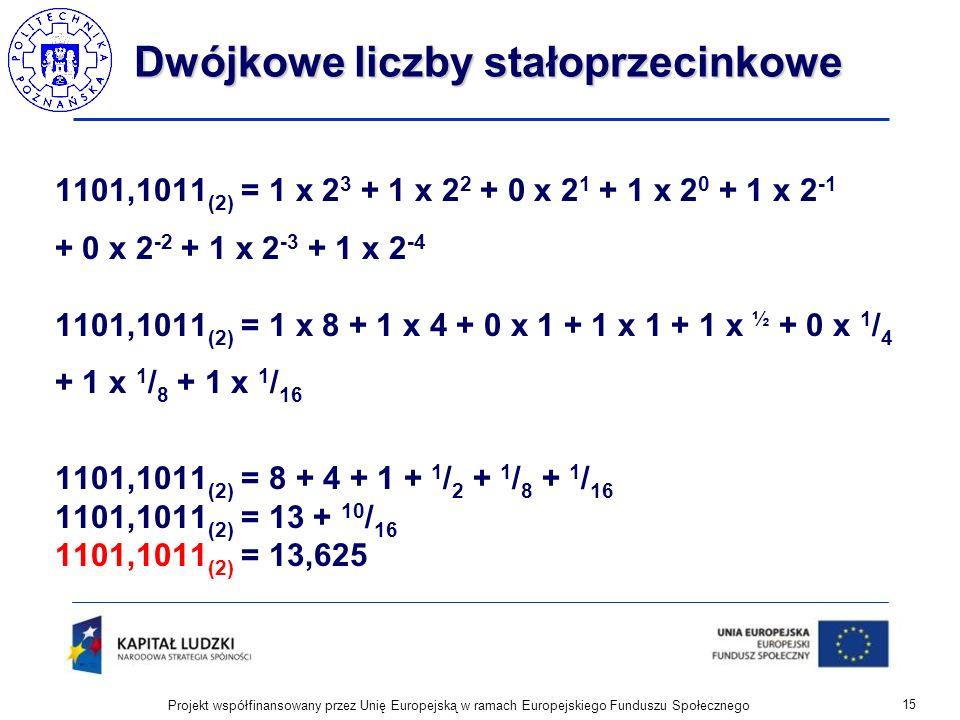 Dwójkowe liczby stałoprzecinkowe 1101,1011 (2) = 1 x 2 3 + 1 x 2 2 + 0 x 2 1 + 1 x 2 0 + 1 x 2 -1 + 0 x 2 -2 + 1 x 2 -3 + 1 x 2 -4 1101,1011 (2) = 1 x