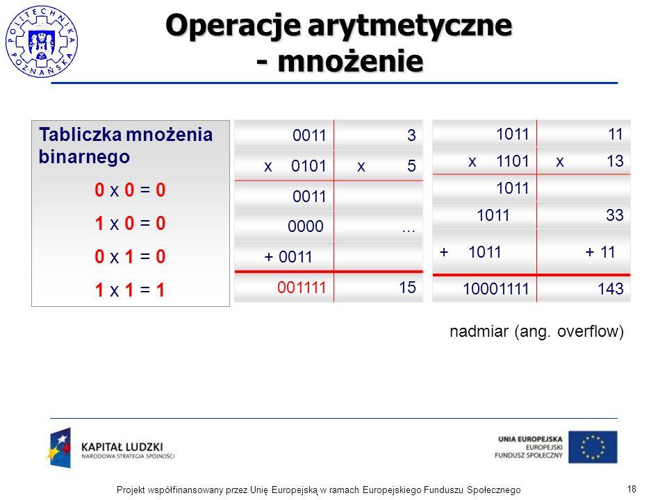 Operacje arytmetyczne - mnożenie 18 Projekt współfinansowany przez Unię Europejską w ramach Europejskiego Funduszu Społecznego Tabliczka mnożenia bina