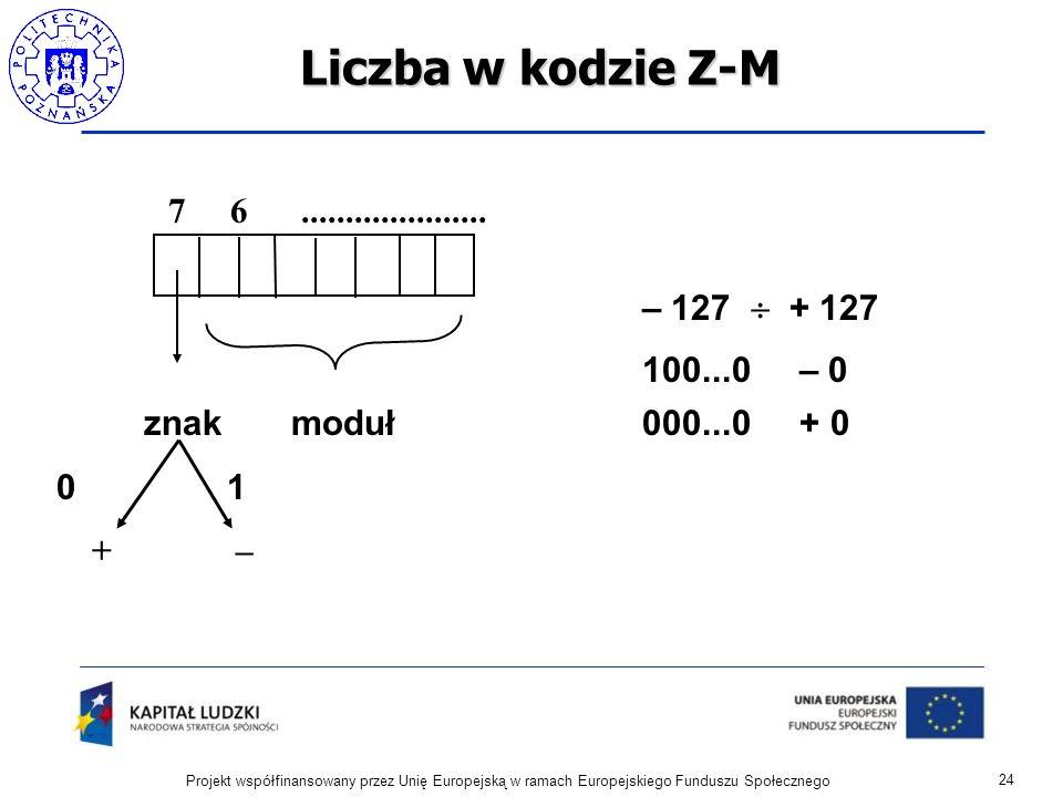 Liczba w kodzie Z-M 24 Projekt współfinansowany przez Unię Europejską w ramach Europejskiego Funduszu Społecznego 7 6..................... znak moduł