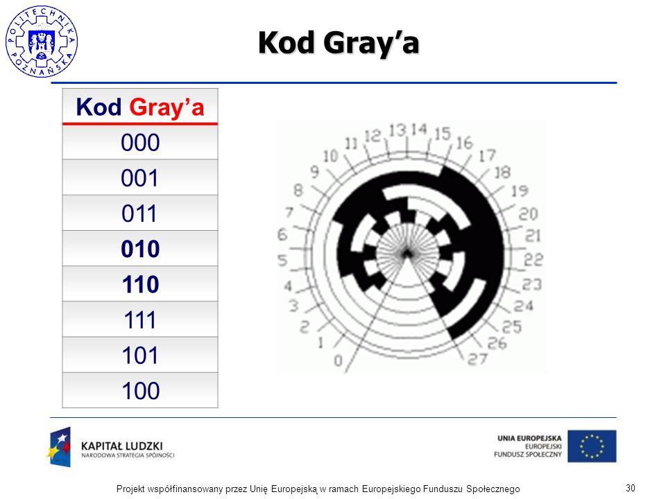 Kod Graya 30 Projekt współfinansowany przez Unię Europejską w ramach Europejskiego Funduszu Społecznego Kod Graya 000 001 011 010 110 111 101 100