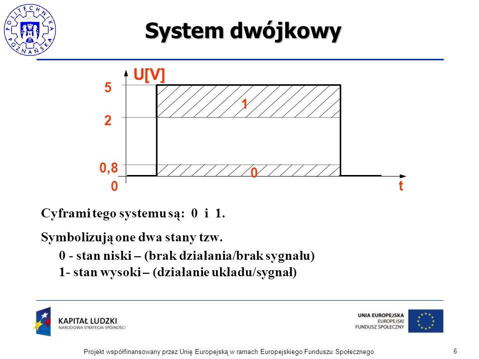 System dwójkowy Cyframi tego systemu są: 0 i 1. Symbolizują one dwa stany tzw. 0 - stan niski – (brak działania/brak sygnału) 1- stan wysoki – (działa