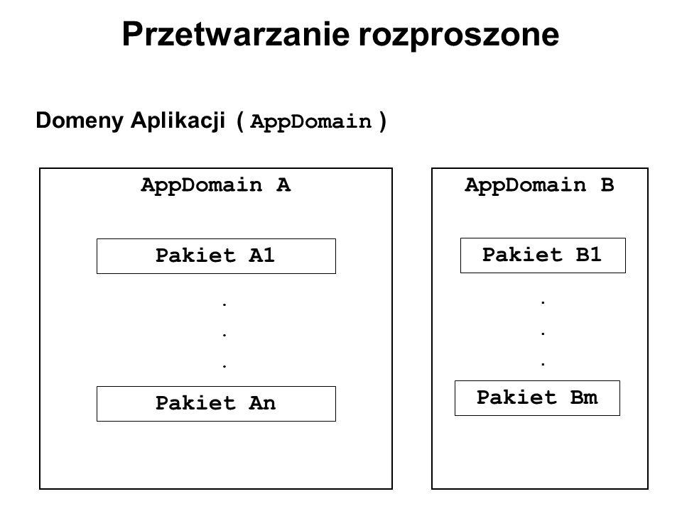 Przetwarzanie rozproszone Domeny Aplikacji ( AppDomain ) AppDomain A Pakiet A1 Pakiet An...... AppDomain B Pakiet B1 Pakiet Bm......