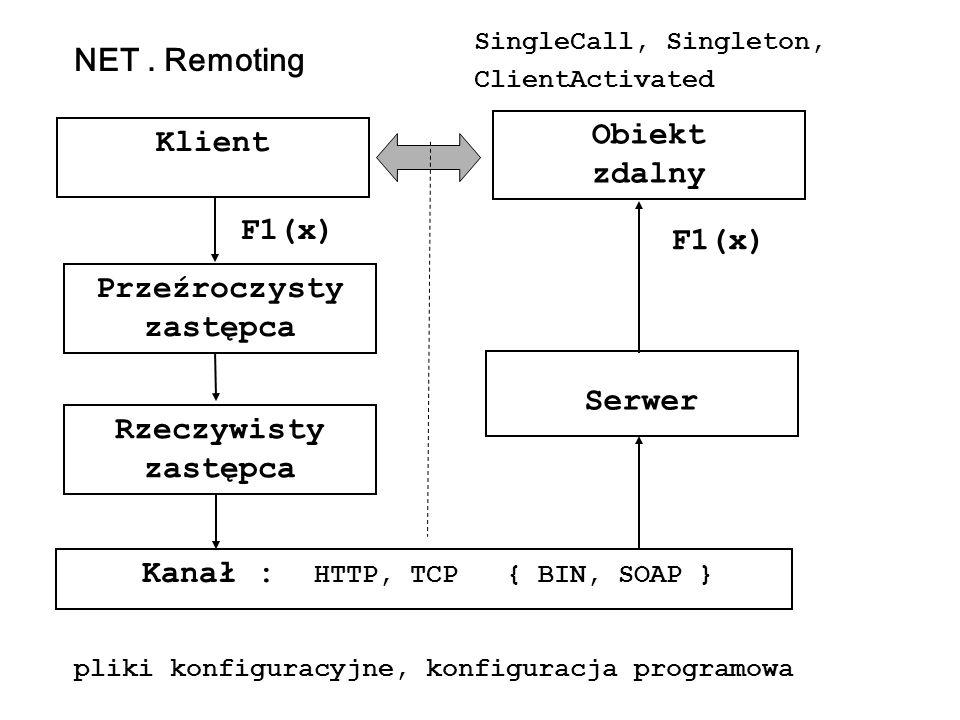Przeźroczysty zastępca F1(x) Rzeczywisty zastępca Kanał : HTTP, TCP { BIN, SOAP } Serwer Klient Obiekt zdalny F1(x) NET. Remoting SingleCall, Singleto