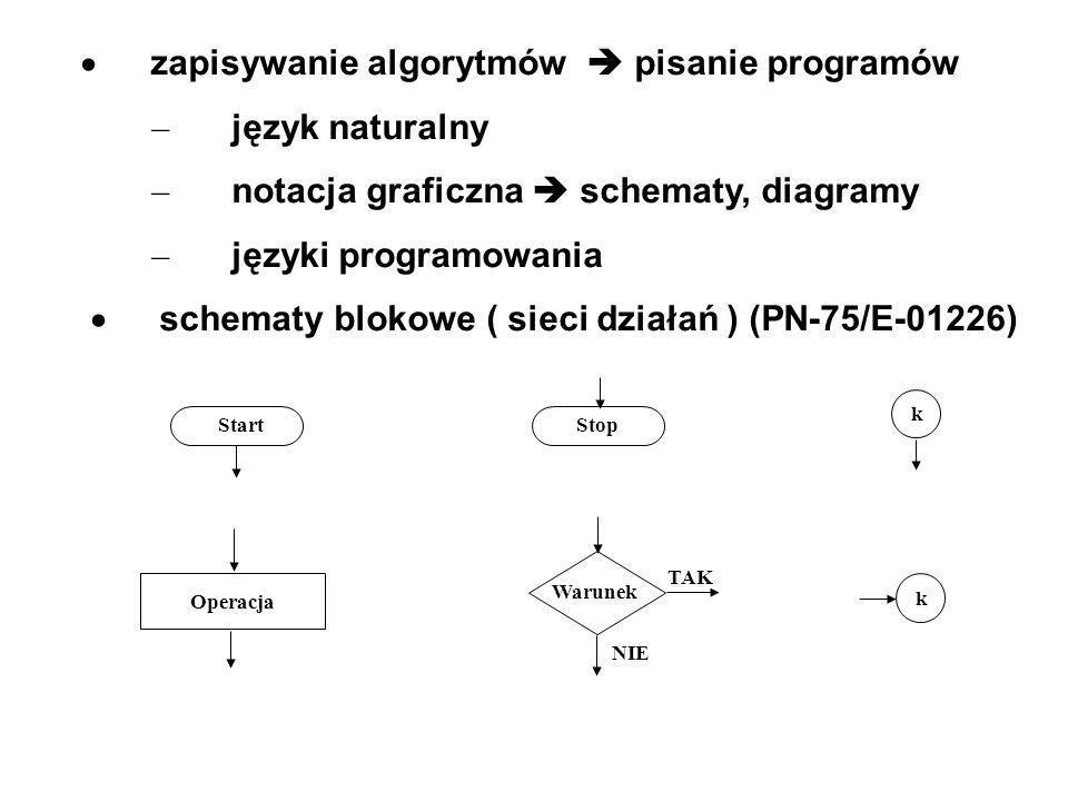 zapisywanie algorytmów pisanie programów – język naturalny – notacja graficzna schematy, diagramy – języki programowania schematy blokowe ( sieci dzia