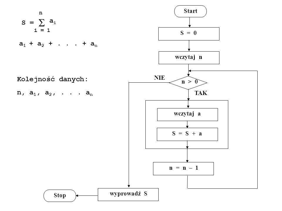 S = i = 1 n aiai Kolejność danych: n, a 1, a 2,... a n Start S = 0 wczytaj n wczytaj a S = S + a n = n – 1 n > 0 wyprowadź S Stop NIE TAK a 1 + a 2 +.