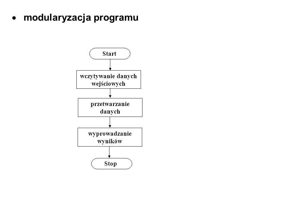 modularyzacja programu Start wczytywanie danych wejściowych przetwarzanie danych wyprowadzanie wyników Stop