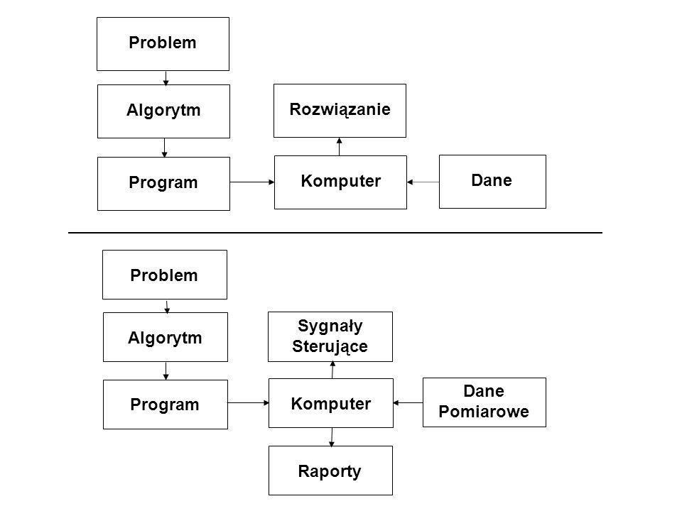 – program z rozgałęzieniami : MAX ( a, b, c ) StartStop wczytaj a, b, c T N wyprowadź a T N N T wyprowadź cwyprowadź b a > b a > c b > c